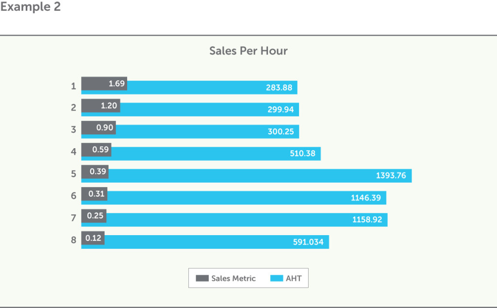 Example 2 Sales Per Hour