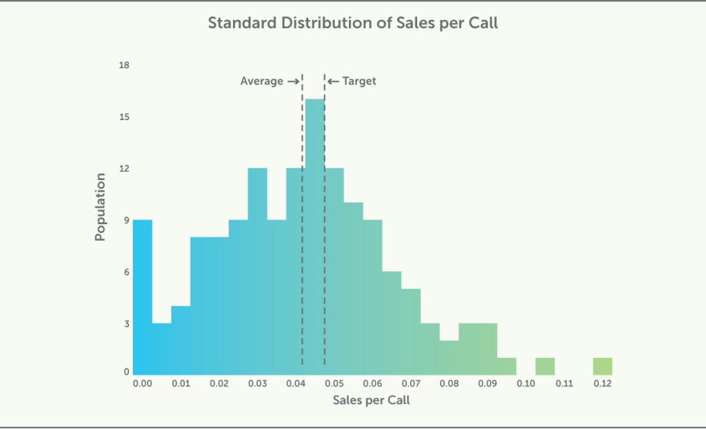 Standard Distribution of Sales per Call