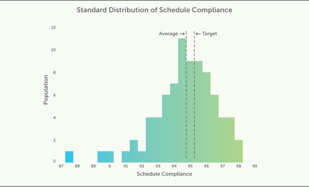 Standard Distribution of Schedule Compliance