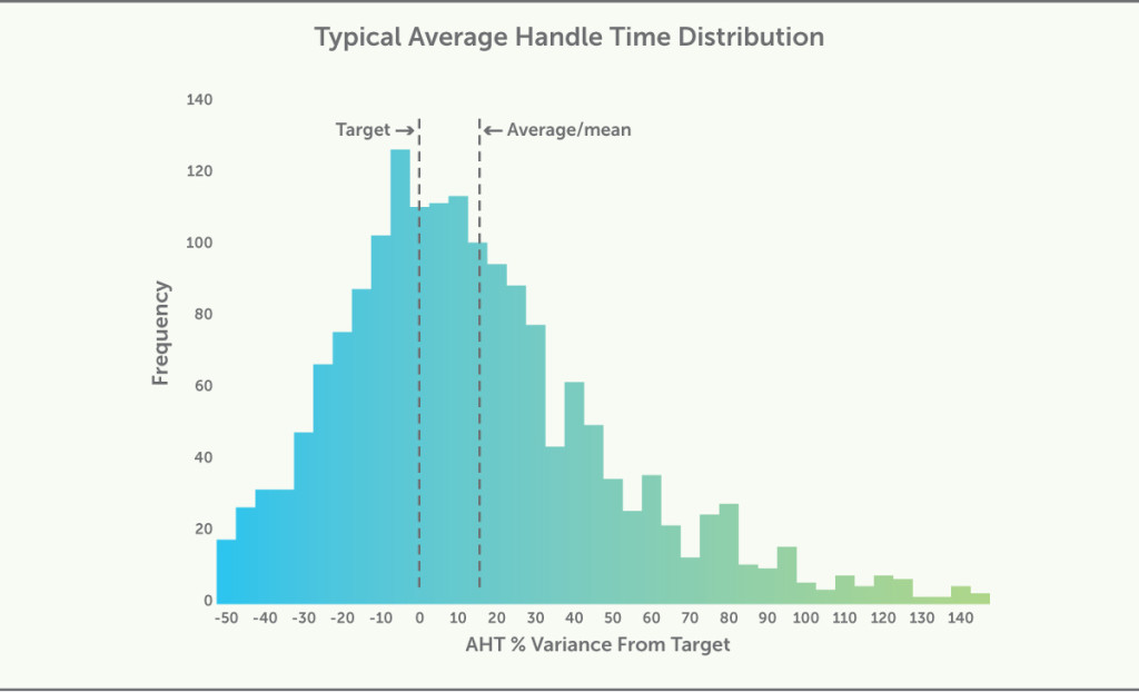 Typical Average Handle Time Distribution